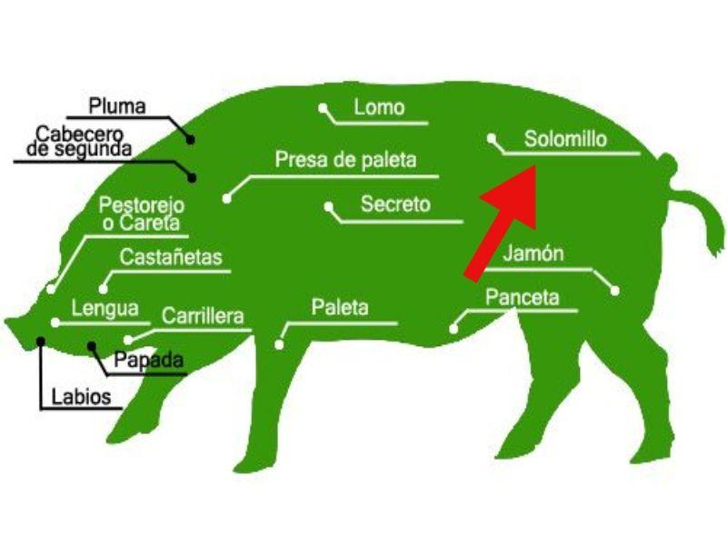solomillo de cerdo-partes_cerdo