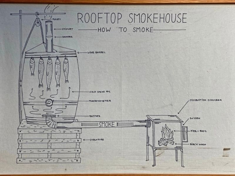 rooftop smokehouse proceso del humo